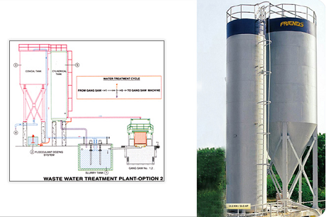 Waste Water Treatment Plant – 2